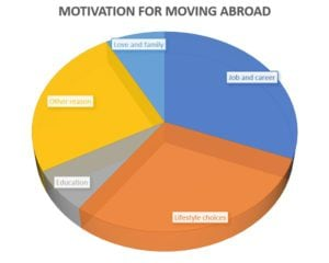 Motivation for moving abroad, expatriation Luxembourg