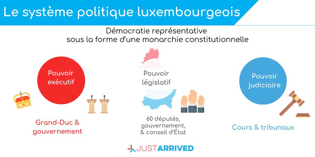El sistema político de Luxemburgo