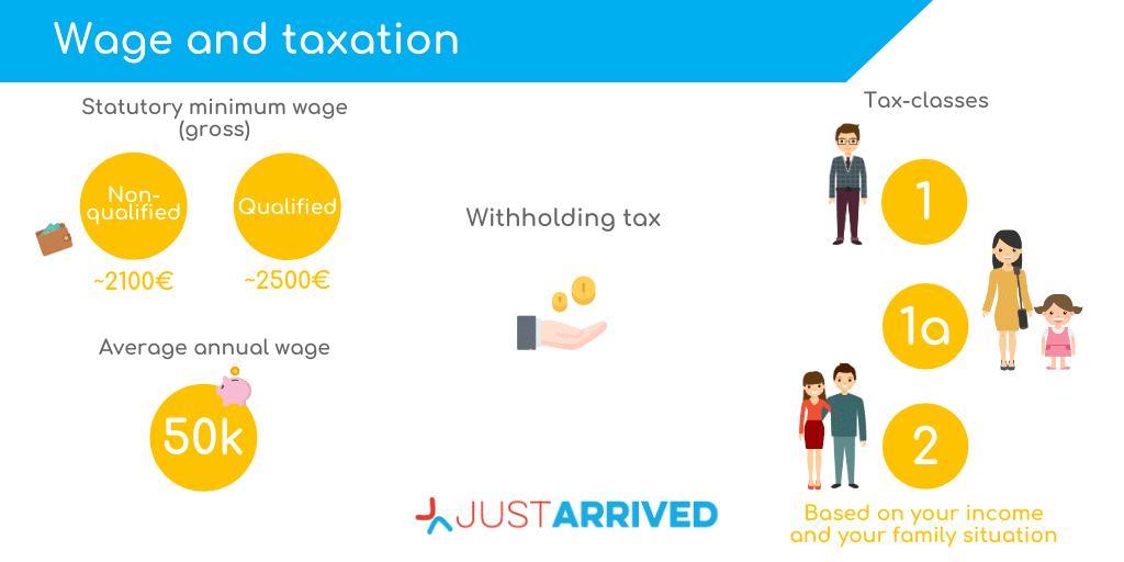 Wage and taxation in Luxembourg