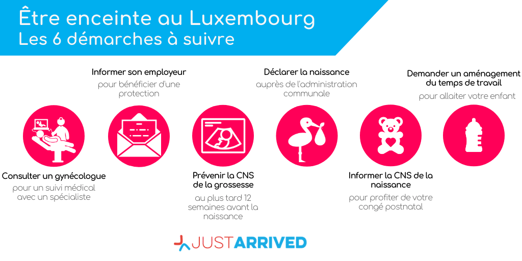 Enceinte au Luxembourg : La démarche à suivre en 6 étapes