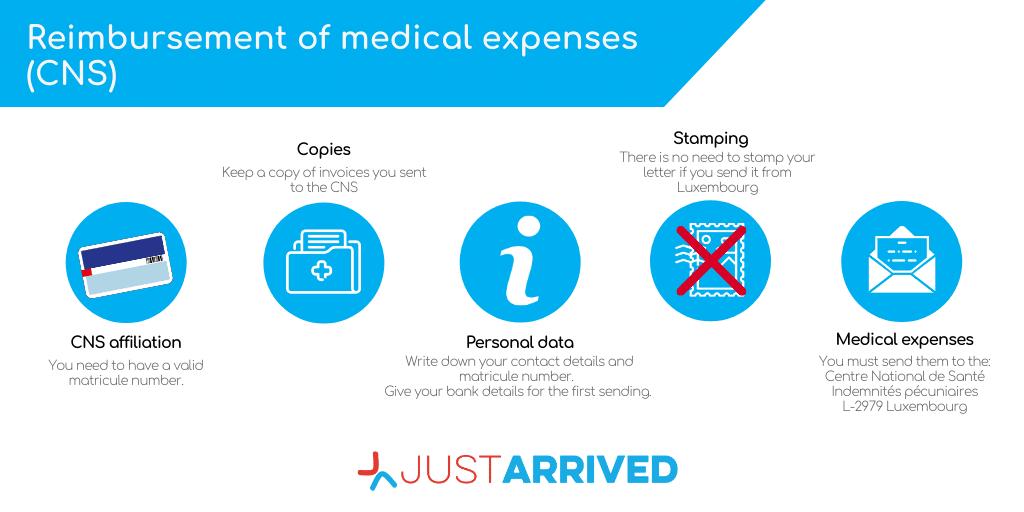 Reimbursement of medical expenses (CNS)