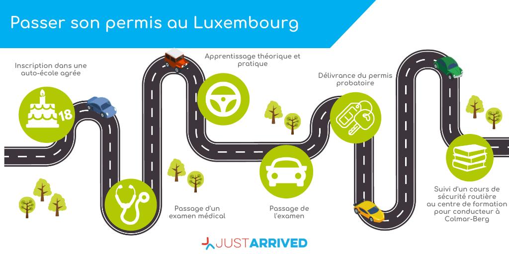 Le permis de conduire au Luxembourg