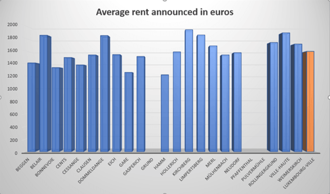 Average rent cost for real estate in Luxembourg city