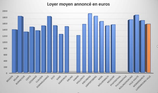 Loyer moyen par quartier Luxembourg-Ville