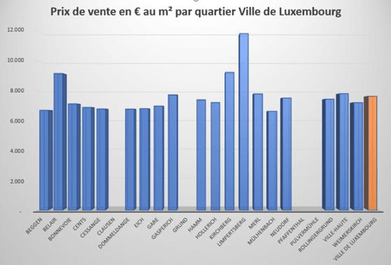Prix vente appartements par m² Luxembourg-Ville