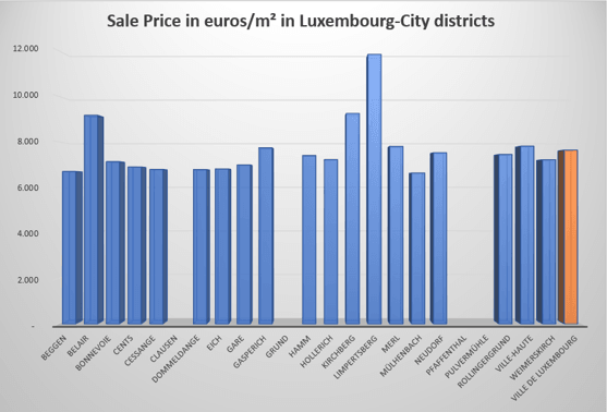 Average sale prices for real estate in Luxembourg