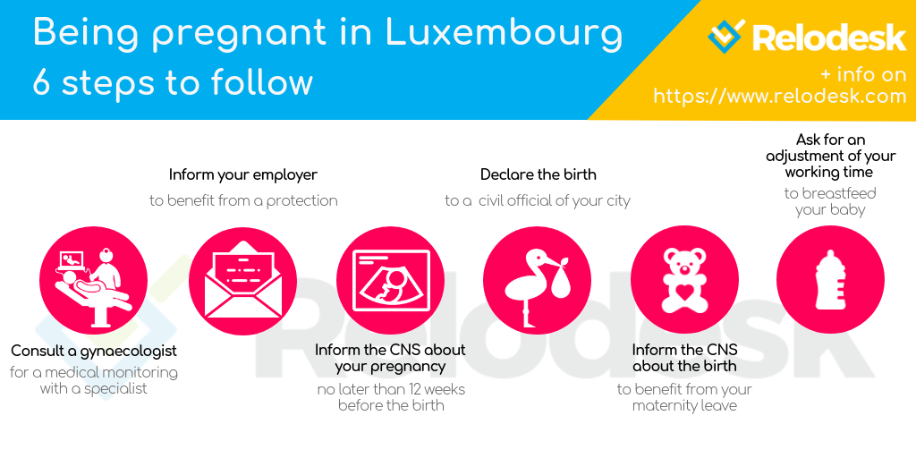 Being pregnant in Luxembourg