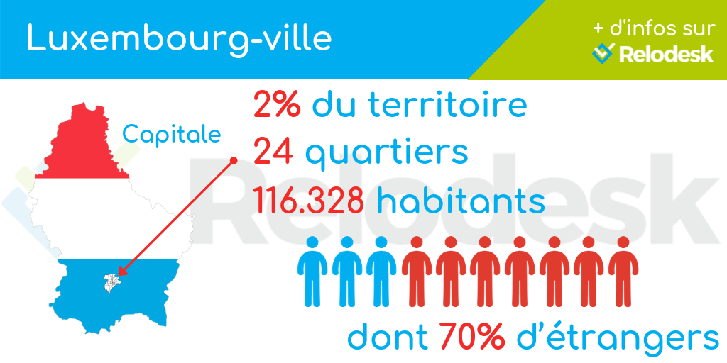 Population Luxembourg-Ville