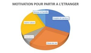 Motivation départ expatriation étranger