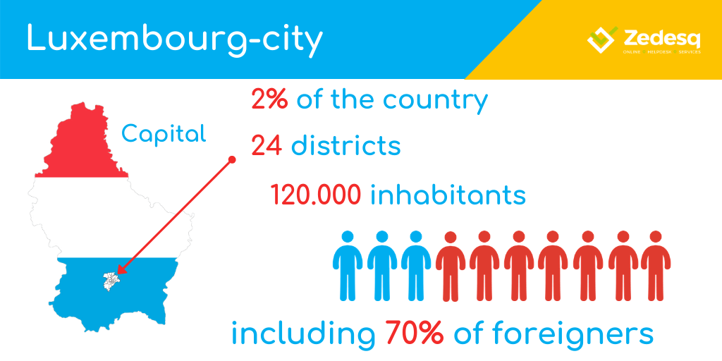 City of Luxembourg at a glimpse