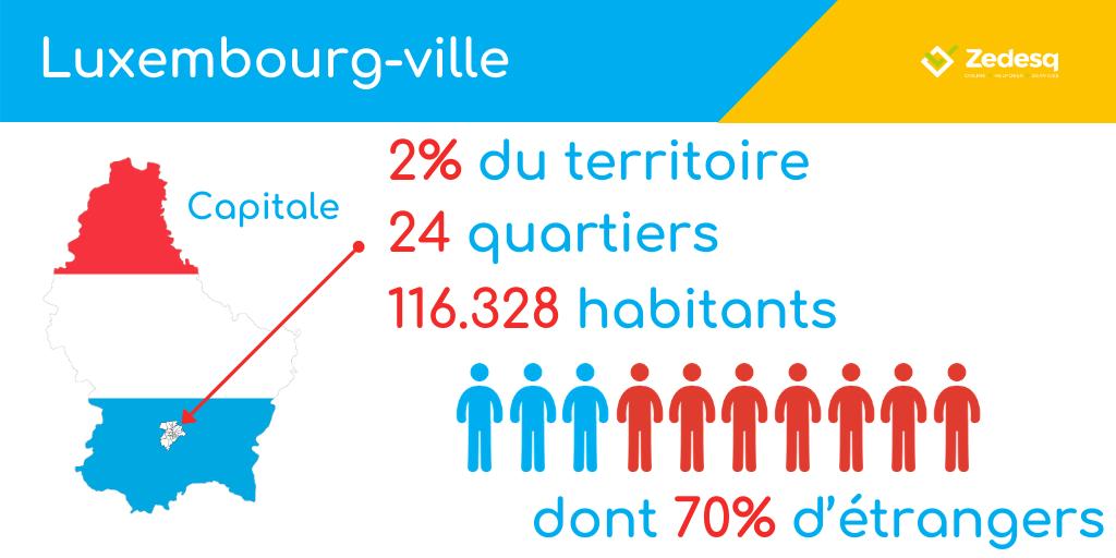 Ville de Luxembourg : quelques points de repère