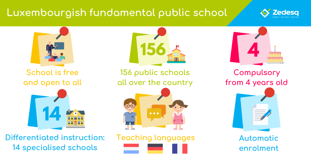 Luxembourgish fundamental public school