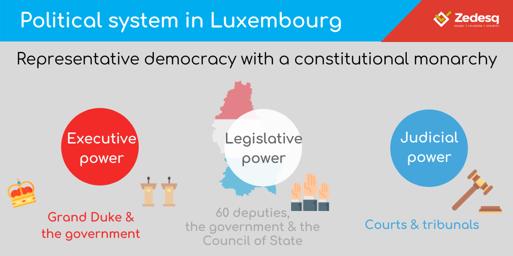 Political system in Luxembourg