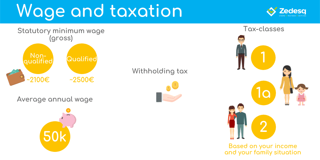 Wage gross/net and taxation in Luxembourg