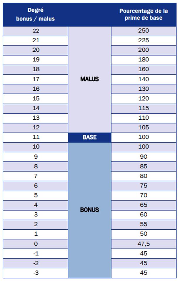 Echelle de bonus-malus assurances Luxembourg