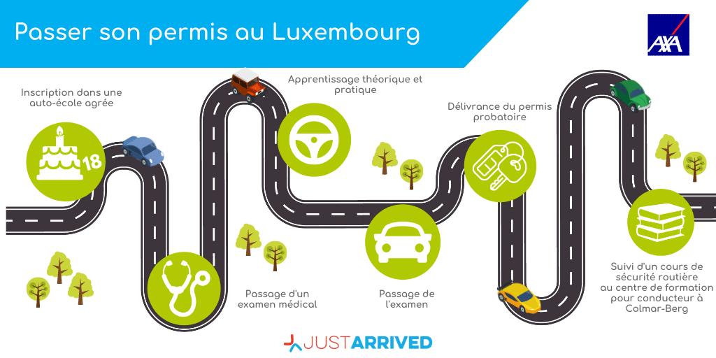 Les grandes étapes du passage du permis de conduire au Luxembourg
