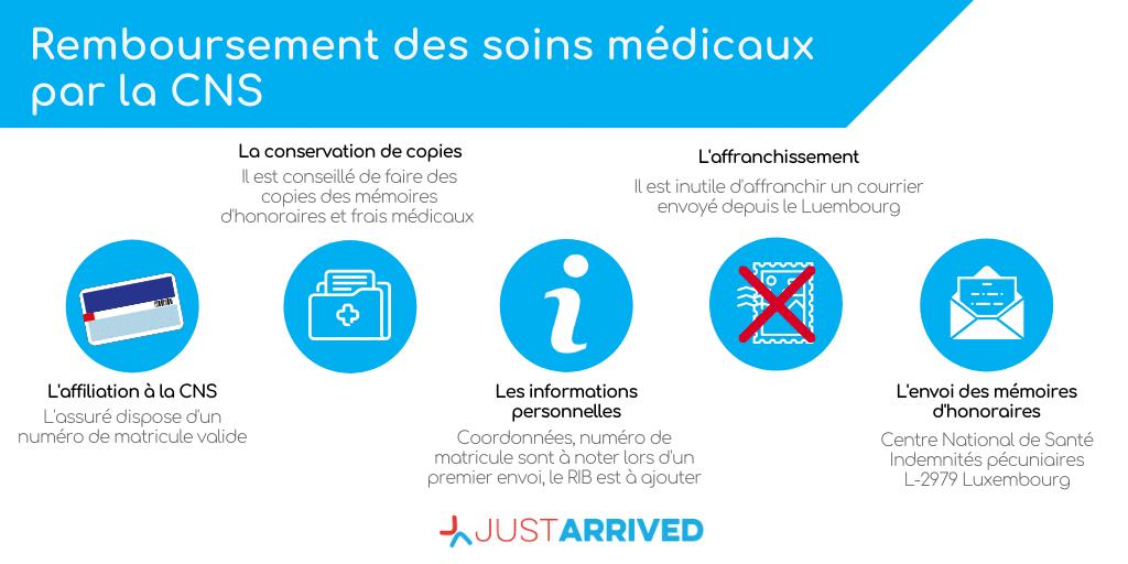 Le remboursement des soins médicaux au Luxembourg